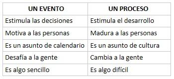 Ley del proceso - evento-proceso - http://EnriqueReanio.com | Enrique Reaño